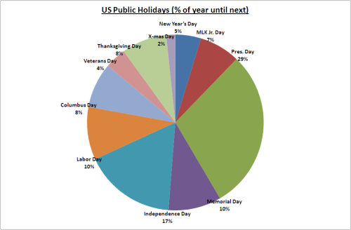 US public holidays, with % of year until next